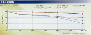 パーフェクトセラミックトップG 促進耐候性試験 折れ線グラフ